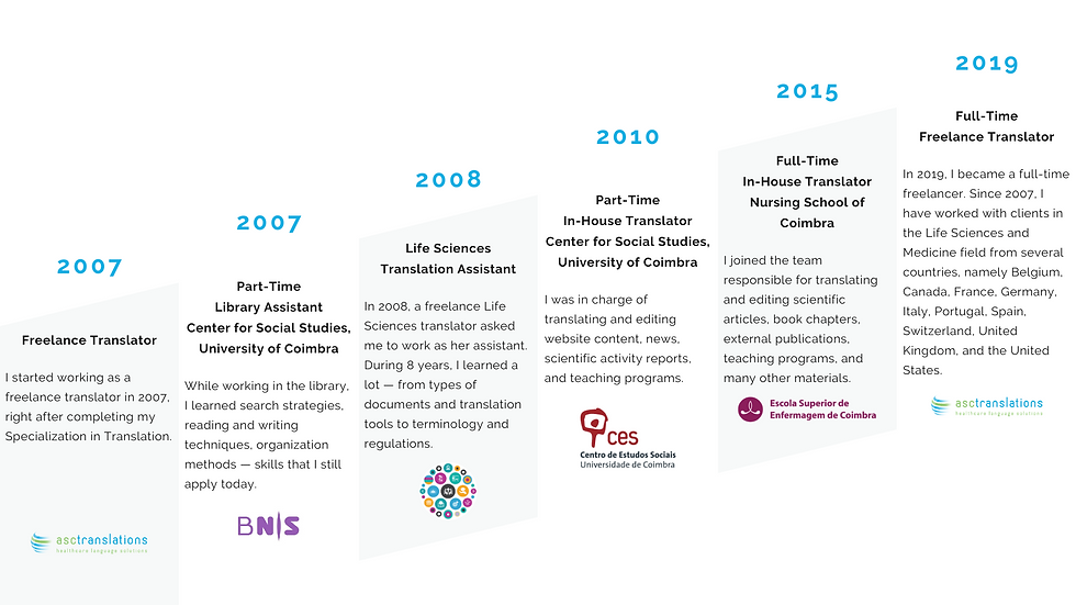 ASC Professional timeline.png