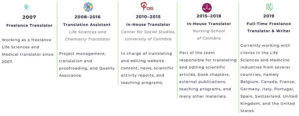 Experienced Medical Translator and Writer