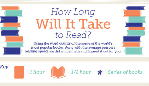 Πόσος χρόνος χρειάζεται για να διαβάσει κανείς τα δημοφιλέστερα βιβλία του κόσμου;