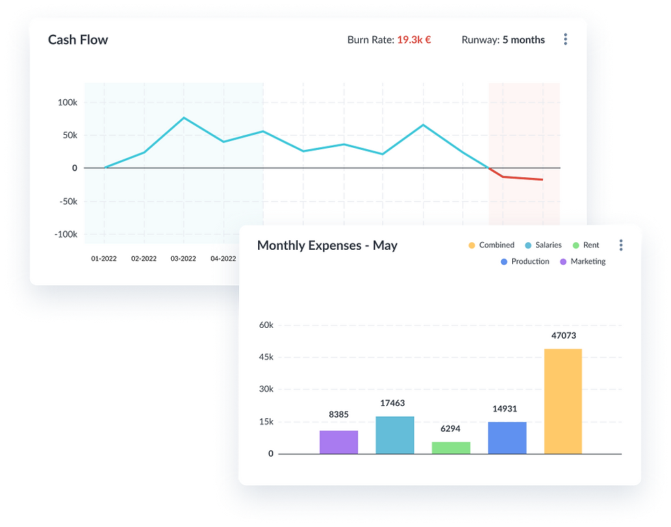 Farseer Dashboard Cash Flow and Expenses Bar Chart Tiles