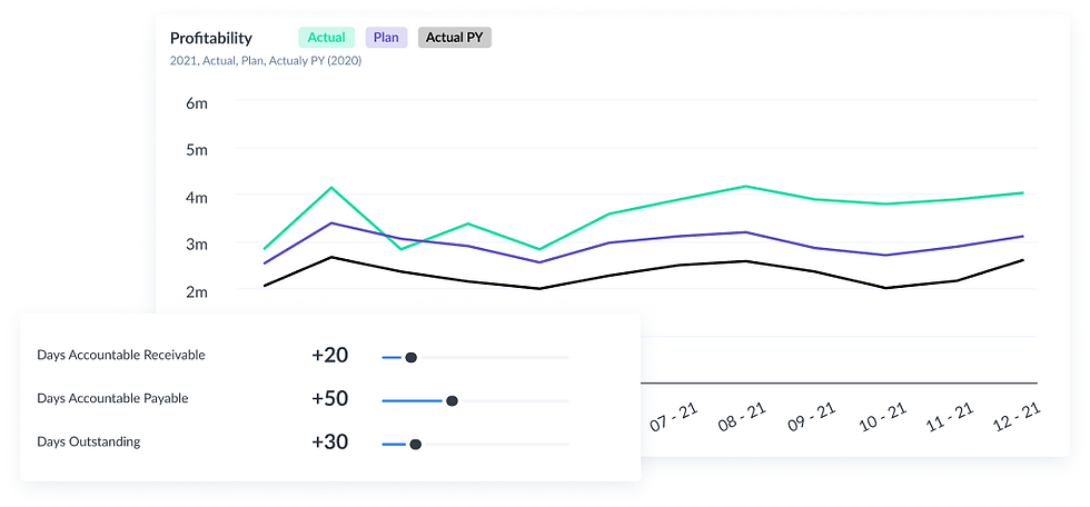 Farseer Dashboard with Simulation and Profitability Line Chart