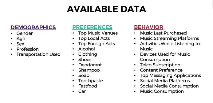 Music Data Philippines
