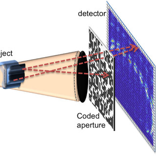 Coded apertures for faster x-ray scatter imaging