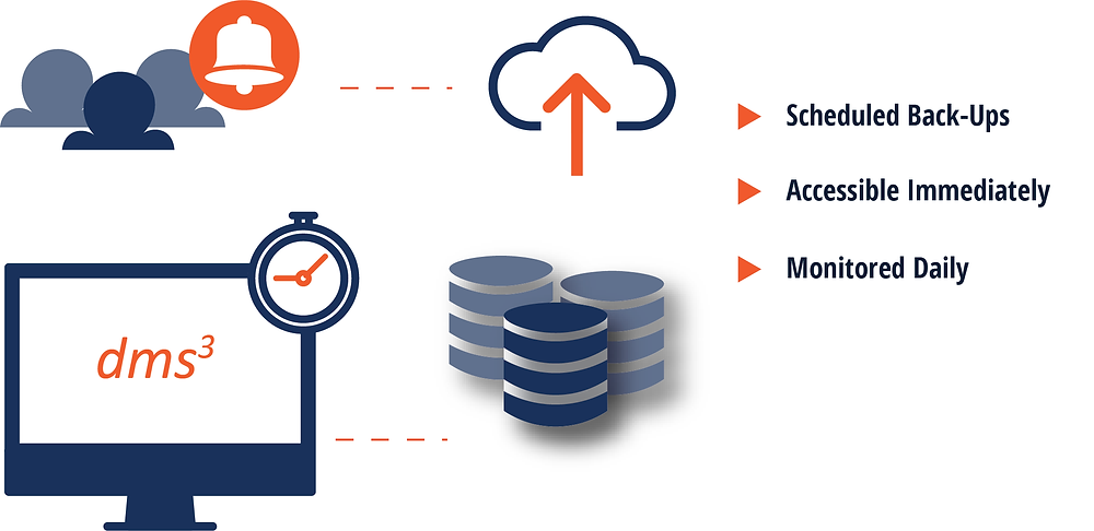 Backup Protection for Document Management