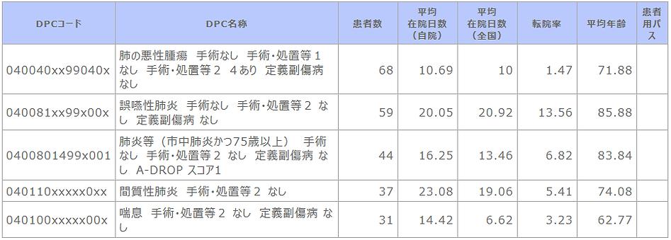 診断群分類別患者数等【呼吸器内科】.png
