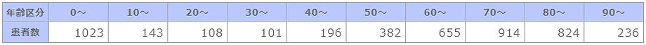 ➡①R02 年齢階級別退院患者数.png