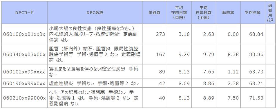 ②-2 診断群分類別患者数等(消化器内科).png