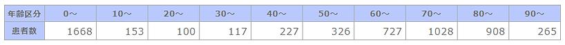 ① 年齢階級別退院患者数.png