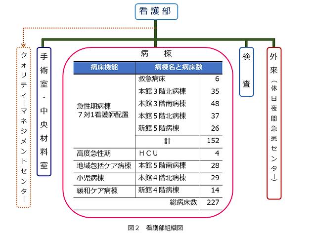 ⑥看護部組織図.PNG