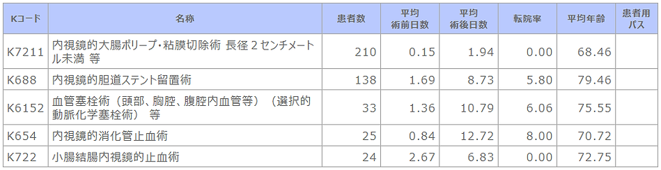 ➡⑫R02 診療科別主要手術別患者数等(消化器内科).png