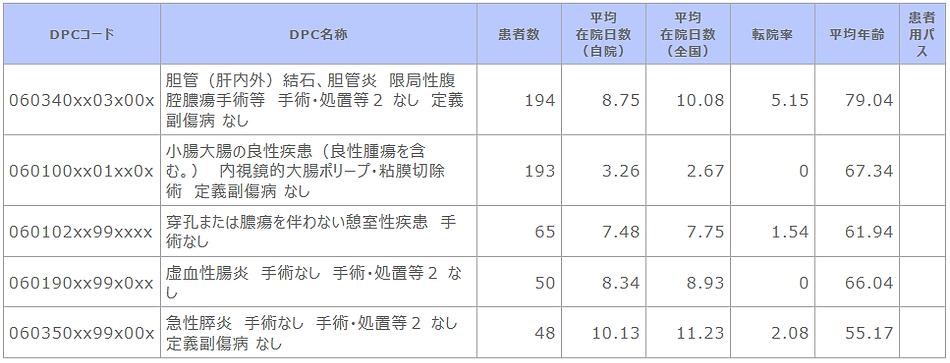 診断群分類別患者数等【消化器内科】.png