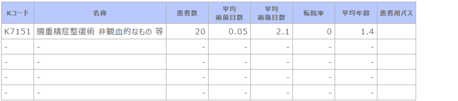 診療科別主要手術別患者数等【小児科】.png