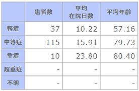 ④ 成人市中肺炎の重症度別患者数等.png