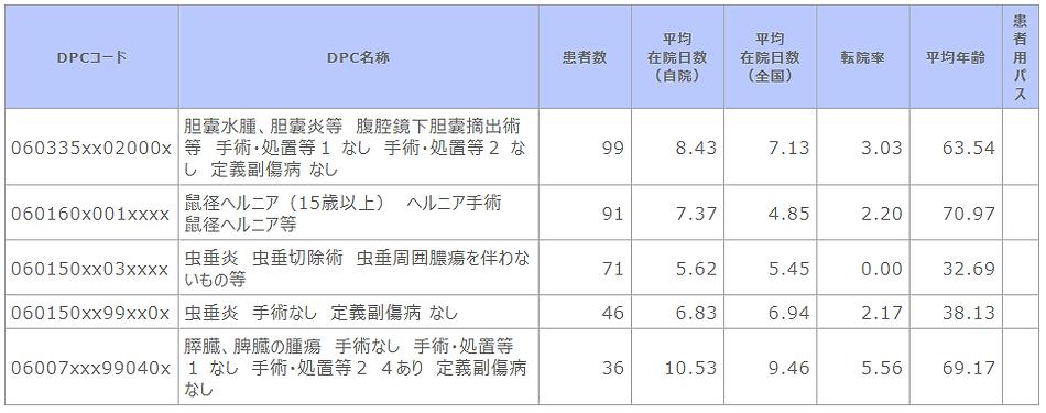 ②-3 診断群分類別患者数等(消化器外科).png