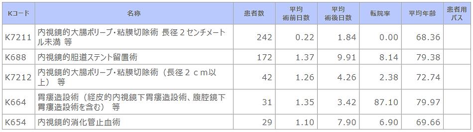 ⑥-2 診療科別主要手術別患者数等(消化器内科).png