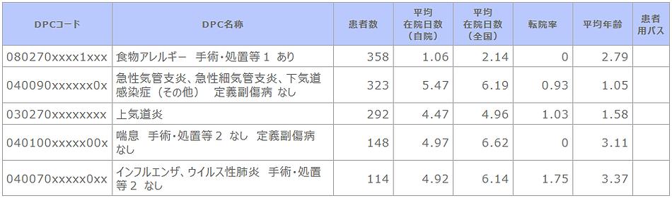 診断群分類別患者数等【小児科】.png