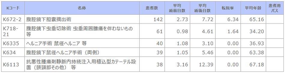 ➡⑪R02 診療科別主要手術別患者数等(消化器外科).png