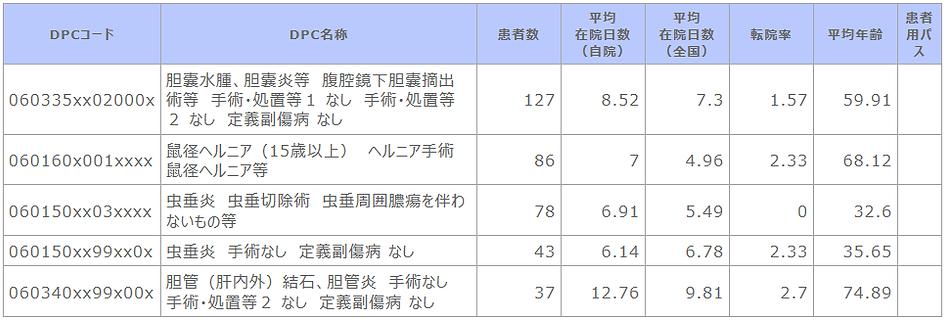 診断群分類別患者数等【消化器外科】.png