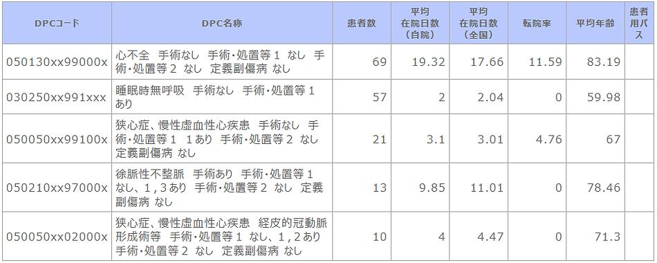 診断群分類別患者数等【循環器内科】.png