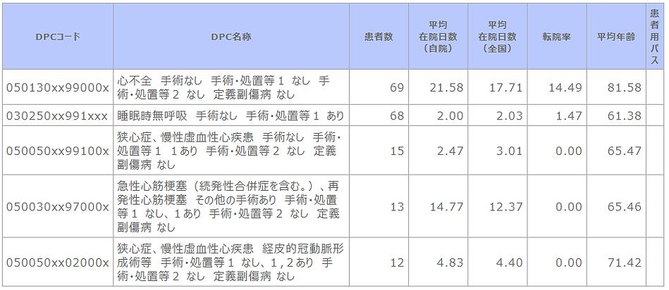 ②-5 診断群分類別患者数等(循環器内科).png