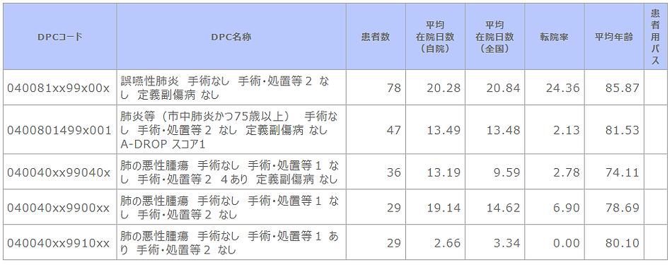 ②-4 診断群分類別患者数等(呼吸器内科).png