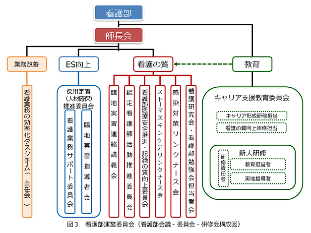 ⑦看護部運営委員会.PNG