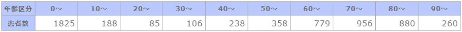 年齢階級別の表.png