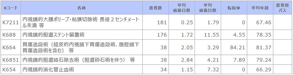 診療科別主要手術別患者数等【消化器内科】.png