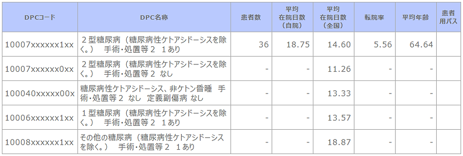 ➡⑦R02 診断群分類別患者数等(糖尿病代謝内科).png