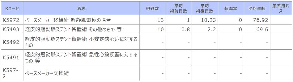 診療科別主要手術別患者数等【循環器内科】.png