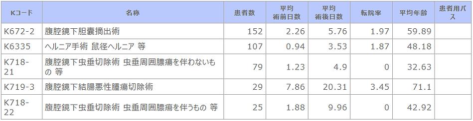 診療科別主要手術別患者数等【消化器外科】.png