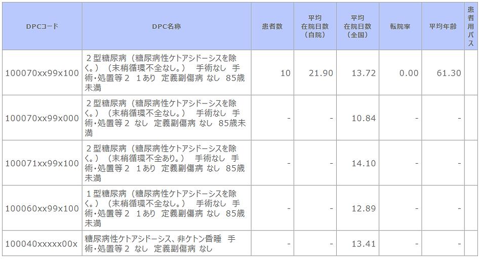 ②-6 診断群分類別患者数等(糖尿病代謝内科).png
