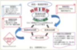 図1 目標管理フロー.png