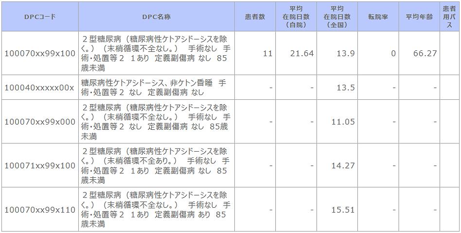 診断群分類別患者数等【糖尿病代謝内科】.png