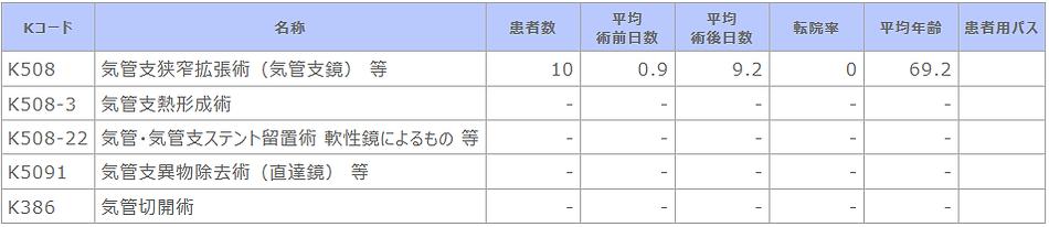 診療科別主要手術別患者数等【呼吸器内科】.png