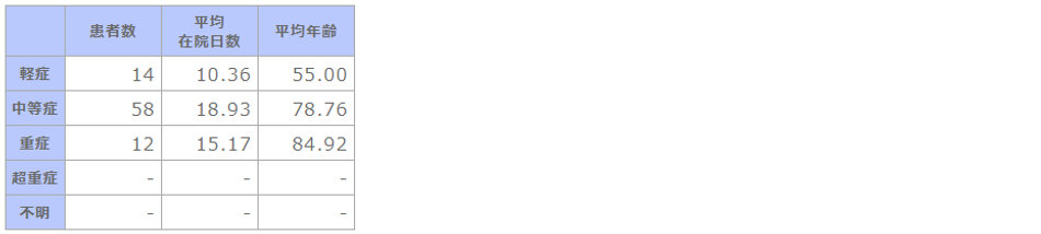 ➡⑨R02 成人市中肺炎の重症度別患者数等.png