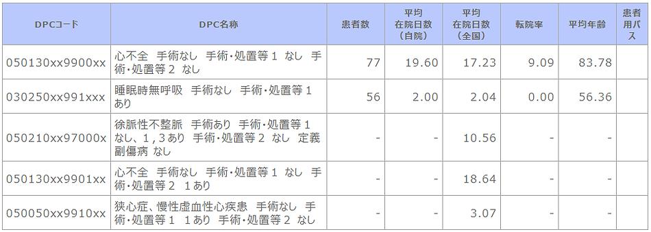 ➡⑥R02 診断群分類別患者数等(循環器内科).png