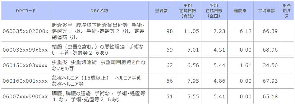 ➡②R02 診断群分類別患者数等(消化器外科).png