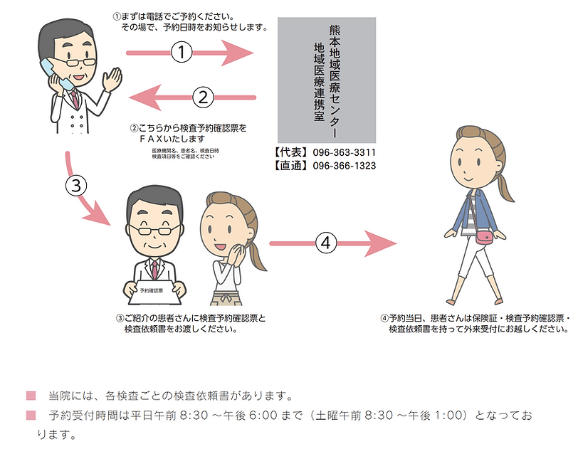 熊本地域医療センター 検査予約手順