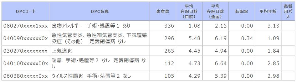 ②-1 診断群分類別患者数等(小児科).png
