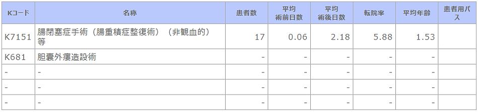 ⑥-4 診療科別主要手術別患者数等(小児科).png