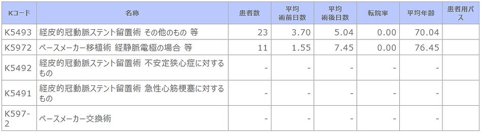 ⑥-3 診療科別主要手術別患者数等(循環器内科).png