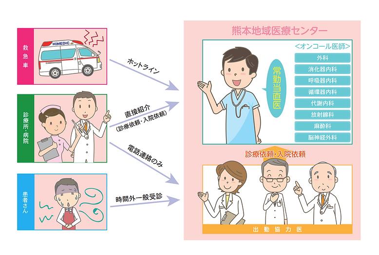 熊本地域医療センター 時間外診療体制(成人)