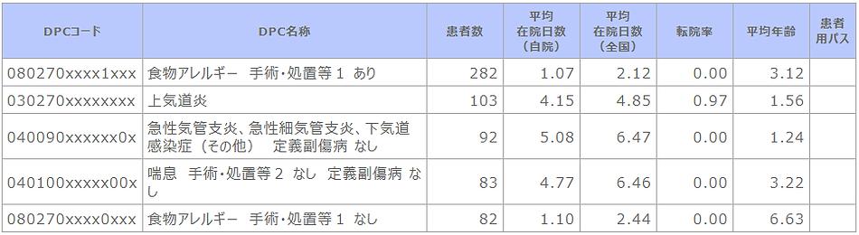 ➡④R02 診断群分類別患者数等(小児科).png