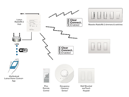 Lutron ClearConnect topology