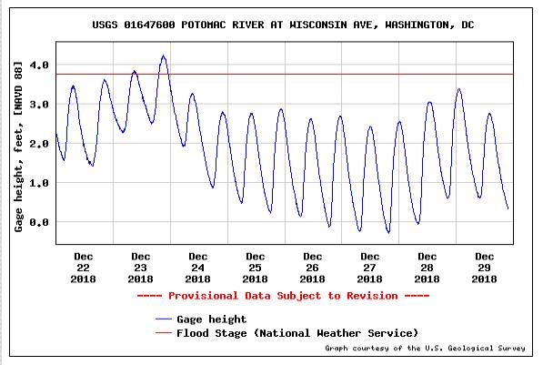 Streamgage Data