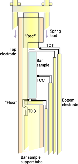 Bar sample setup