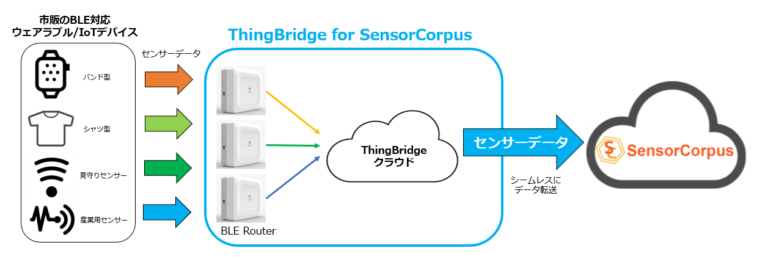 ThingBridge for SensorCorpusイメージ図