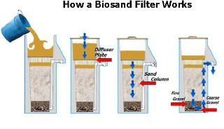 Emergency diy water filters for your household.