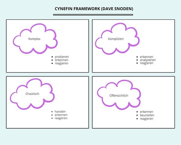 Cynefin Framework.png